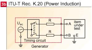 ITU-T K20 Power Induction Tests