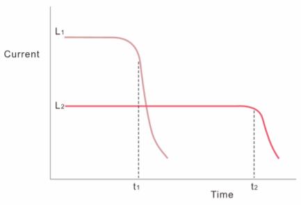 PTC Thermistor Current Time Characteristics